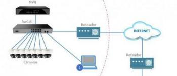 Instalação de cftv com cabo de rede